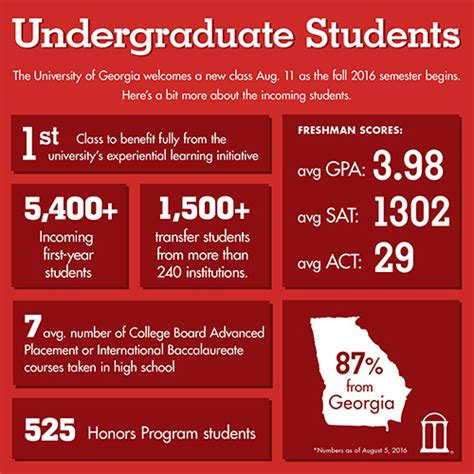 College Admission Decision Dates Class Of 2020 uga s incoming class sets records for academic