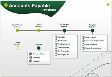 accounts payable workflow diagram arxis technology visual process flows