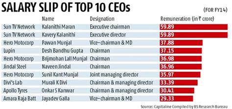 Top Mba Salaries In India by Kalanithi Maran His Continues To Be Highest Paid