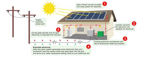 how solar panels work image gallery how solar power works