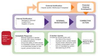 Injury Management Policy Template by Image Gallery Incident Reporting Procedures