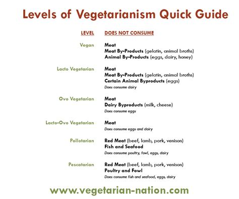 what is a lacto vegetarian what do they eat 2016 car release date