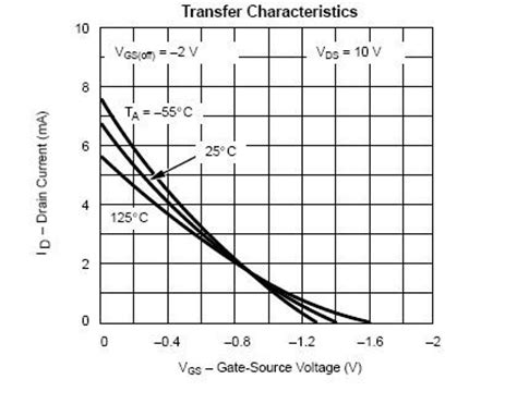 floating gate transistor spice model spice modeling of a jfet from datasheet youspice