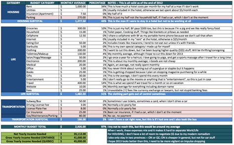 Household Budget Categories Template by The Ideal Household Budget For Spending Save Spend