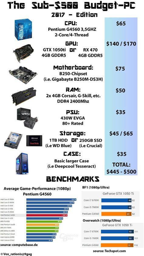Low Budget E Sports Gaming Pc low budget gaming pc 9gag