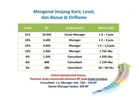success plan oriflame senior manager