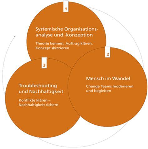 Manajemen Konflik Ps change management ausbildung moderatio 174 change
