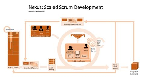 the nexus framework for scaling scrum continuously delivering an integrated product with scrum teams books review nexus guide scaled scrum development henny