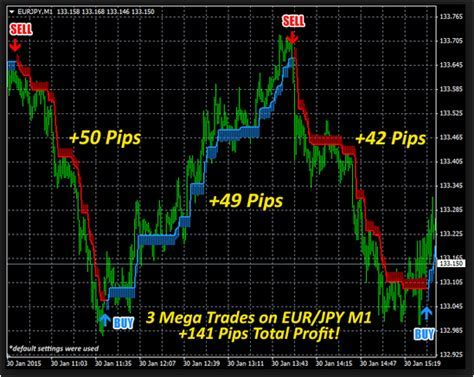 1 Minute Buy/sell Arrow Indicator   EA Forex   Best Review