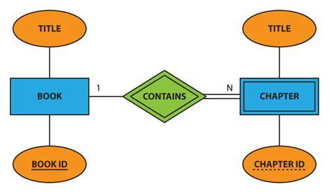 chen diagram notation erd notations in data modeling part 2 chen notation