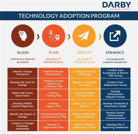 end user plan template technology adoption and change management darby consulting