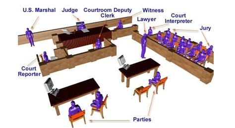 Yuri Tril by Jury Trial