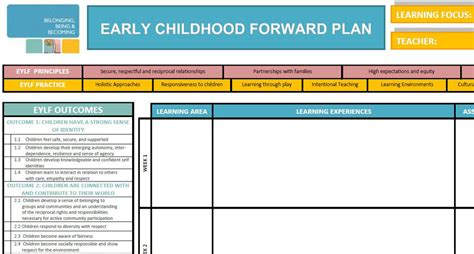 early years learning framework planning templates eylf programming ii lessons from a