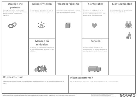 format business plan nederlands business model canvas nl dutch