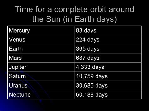 year length of saturn saturn length of day and year the solar system solar