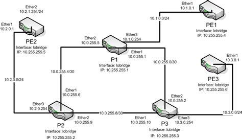 mikrotik visio mpls lab setup mikrotik wiki