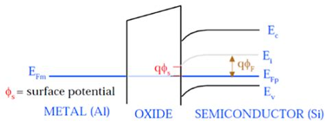 mos capacitor built in potential mos capacitor built in potential 28 images metaloxidesemiconductorfieldeffecttransistor