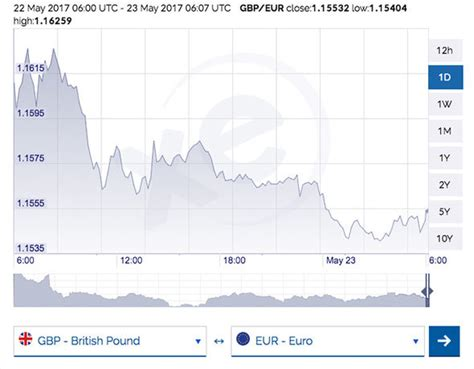 best euro pound exchange rate pound to euro exchange rate sterling tipped to slide