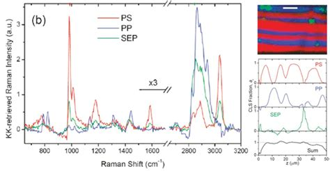 tutorial questions on raman spectroscopy non linear optical imaging nist