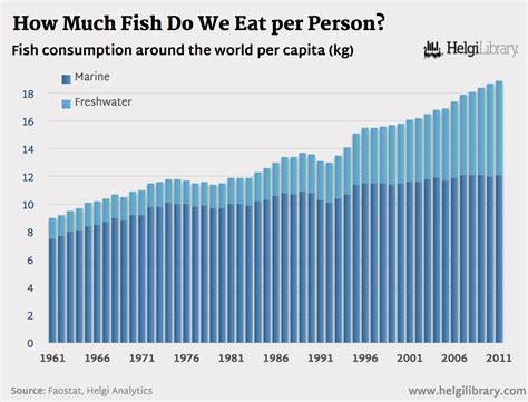 How Much Fish Do We Eat Per Person Helgi Library How Much Is It To Eat At Country Buffet