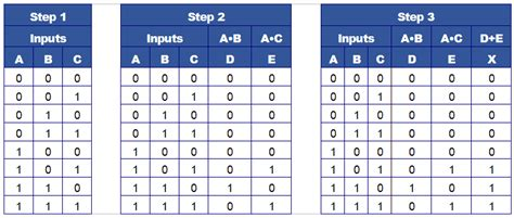 Logic Tables by Combinational Logic