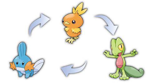 pokemon 12 rub y 8467925116 pok 233 mon rub 237 omega y pok 233 mon zafiro alfa reveladas las megaevoluciones de los pok 233 mon iniciales