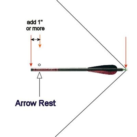 How To Measure Draw Length