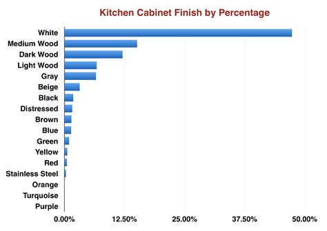 what is the most popular kitchen cabinet color what is the most popular kitchen cabinet color data from