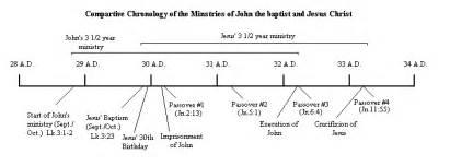 chronology of jesus