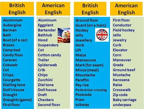 7 Differences Between America And Britain by Pin By Nellie Lacanaria Viloria On Vs American