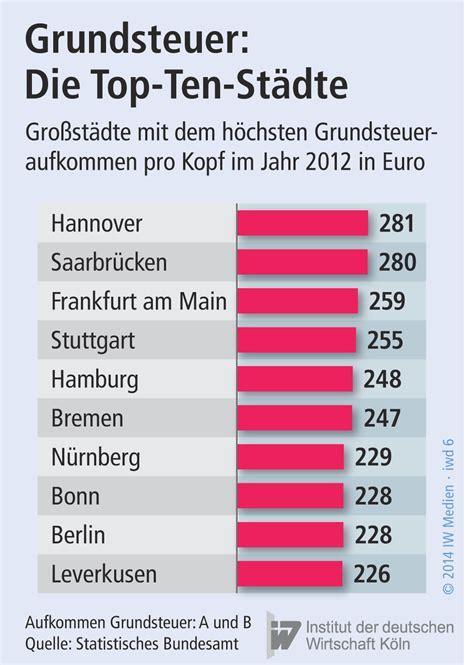 Grundsteuer Wie Hoch by Die 252 Berf 228 Llige Reform Iwd De