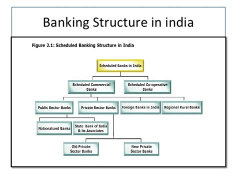 different types of banks in india banking in india and risk management
