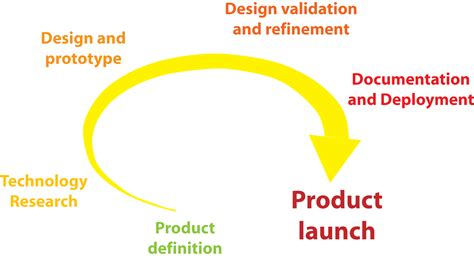 concept design definition corus product design