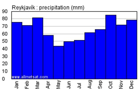 reykjavik climate reykjavik iceland annual climate with monthly and yearly