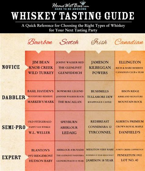 whiskey an insider s guide to the tasting and producing whiskey books the easy genius whiskey tasting guide whiskey