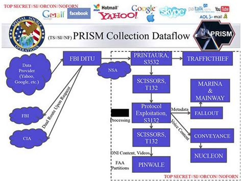 Process Prism by Domestic Surveillance Techniques Our Data Collection Program