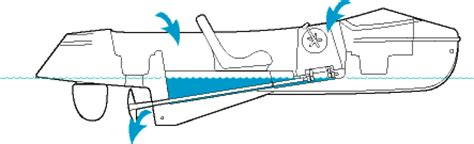 self bailing boat encore pedal and electric boat nauticraft pedal