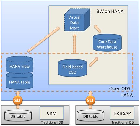realty open powered by bw on hana lsa and real time data in the edw sap blogs