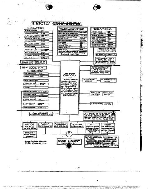 fbi organizational chart clues unlock obama i d mystery fbi soviet files