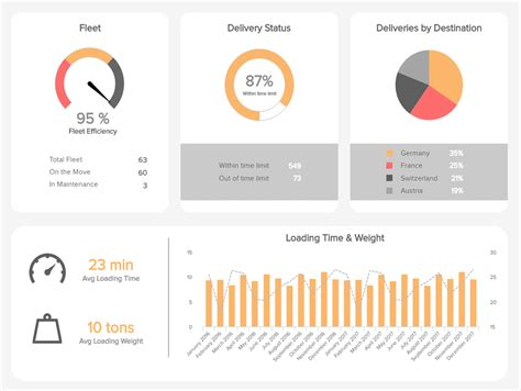 Logistics Dashboards Templates Exles For Warehouses Etc On Time Delivery Kpi Template