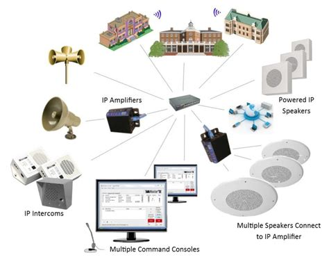 ip systems paging ip systems kintronics
