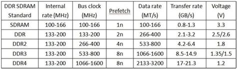high frequency ram is it really useful to a high frequency speed