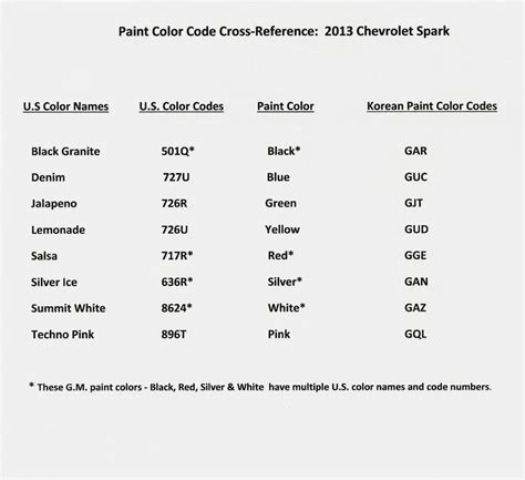 paint color code cross reference chevy spark member