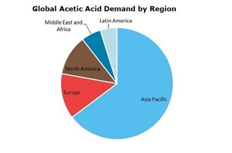 Ethyl Vinyl Acetate Vs Polypropylene - acetic acid acoh 2018 world market outlook and forecast