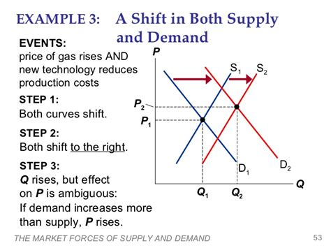 Supply And Demand by The Market Forces Of Supply And Demand