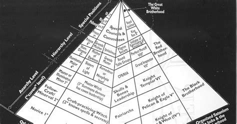 basic illuminati structure secret societies basic illuminati structure