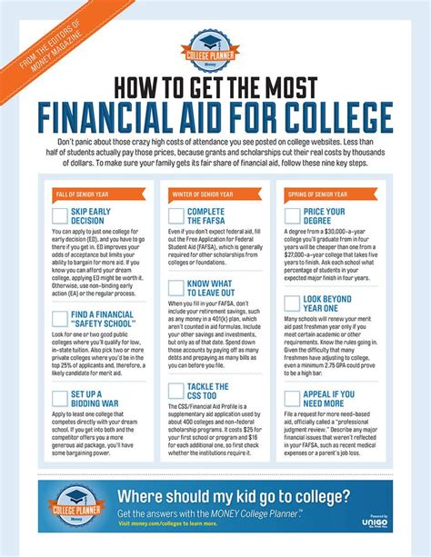 Ust Mba Financial Aid by Best 25 Financial Aid For College Ideas On