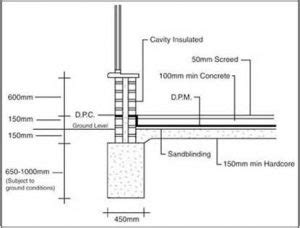 building foundation diagram what do you by foundation in a building basic