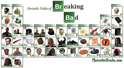 Breaking Bad Periodic Table by Breaking Bad Periodic Table Breaking Bad Fan