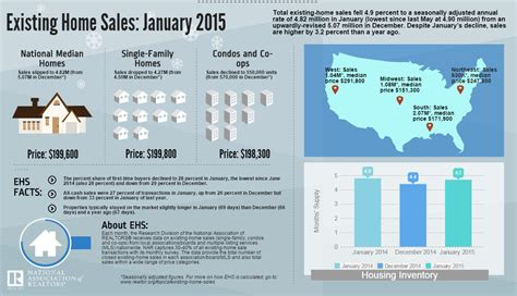 existing home sales cool in january as available inventory